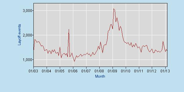 Job Security, All About It. Layoff Graph